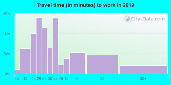 60085 zip code travel time to work (commute)