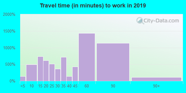 60093 zip code travel time to work (commute)