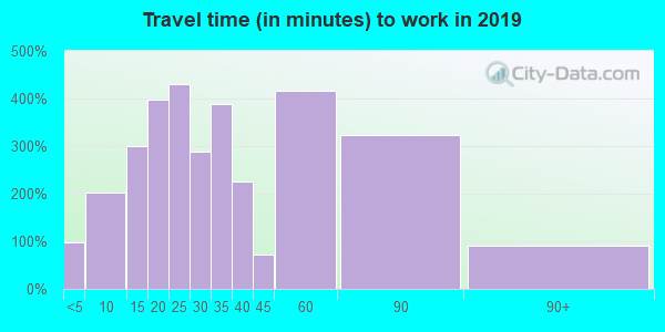 60096 zip code travel time to work (commute)
