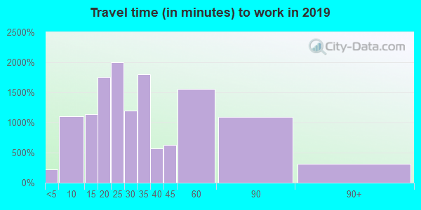 60099 zip code travel time to work (commute)