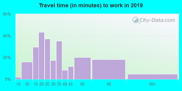 60120 zip code travel time to work (commute)