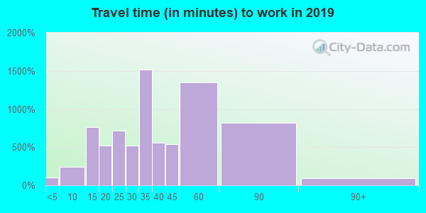 60130 zip code travel time to work (commute)