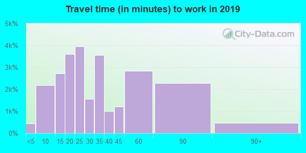 60148 zip code travel time to work (commute)