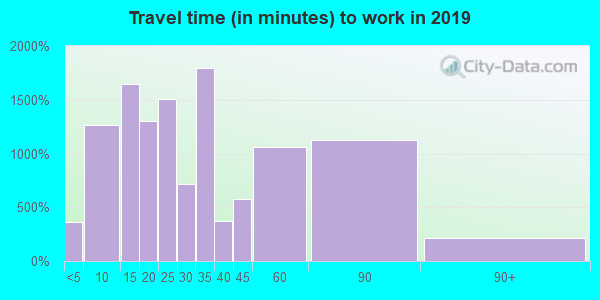 60160 zip code travel time to work (commute)