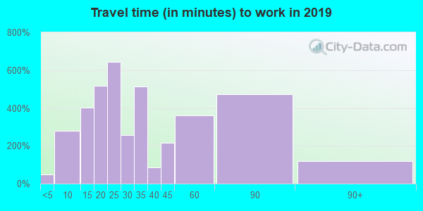 60162 zip code travel time to work (commute)