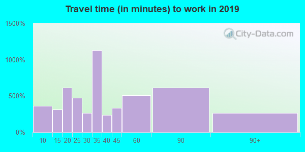 60171 zip code travel time to work (commute)