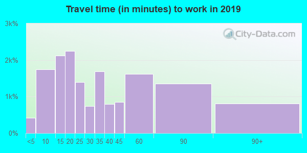 60174 zip code travel time to work (commute)