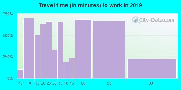 60190 zip code travel time to work (commute)