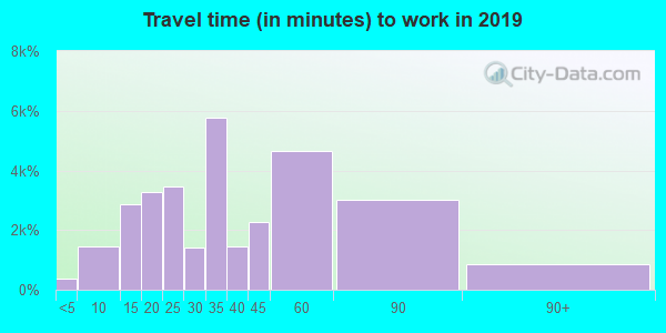 60402 zip code travel time to work (commute)