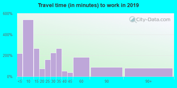 60420 zip code travel time to work (commute)