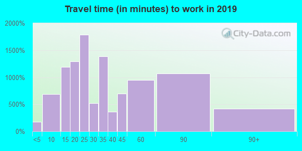 60426 zip code travel time to work (commute)