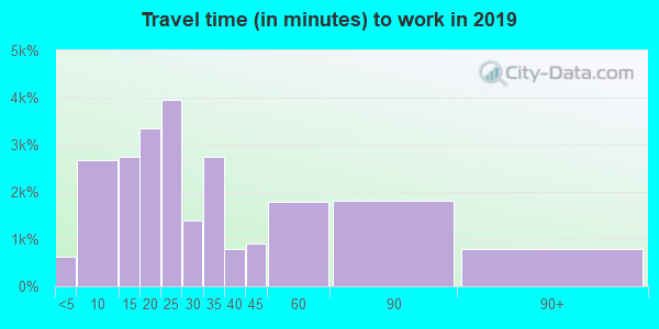 60435 zip code travel time to work (commute)