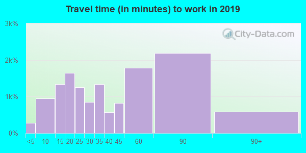 60448 zip code travel time to work (commute)