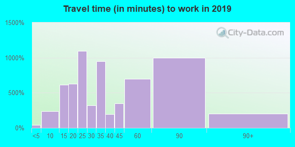 60457 zip code travel time to work (commute)