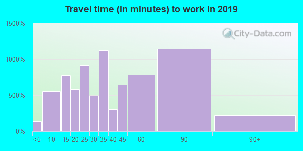 60465 zip code travel time to work (commute)