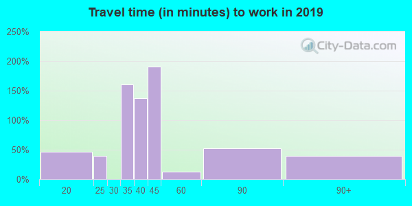 60512 zip code travel time to work (commute)
