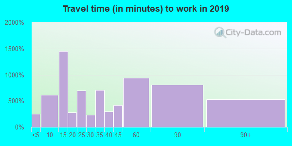 60545 zip code travel time to work (commute)