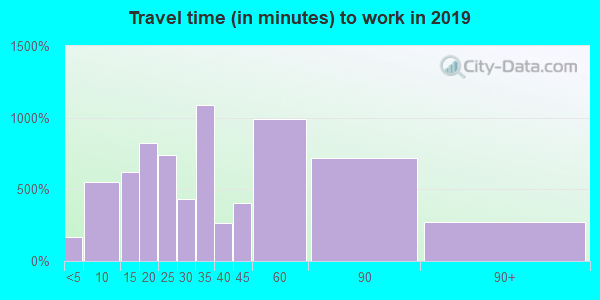 60546 zip code travel time to work (commute)