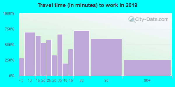 60548 zip code travel time to work (commute)