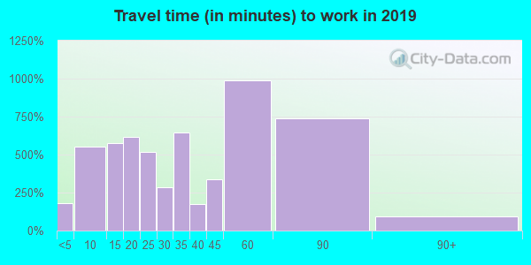 60558 zip code travel time to work (commute)