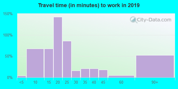 60604 zip code travel time to work (commute)