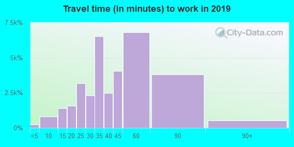 60613 zip code travel time to work (commute)