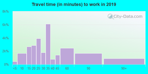 60616 zip code travel time to work (commute)
