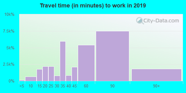 60617 zip code travel time to work (commute)