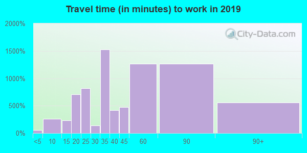 60621 zip code travel time to work (commute)