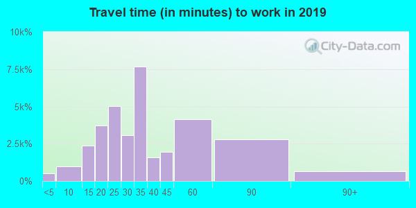 60622 zip code travel time to work (commute)