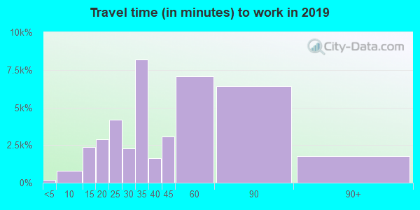 60639 zip code travel time to work (commute)