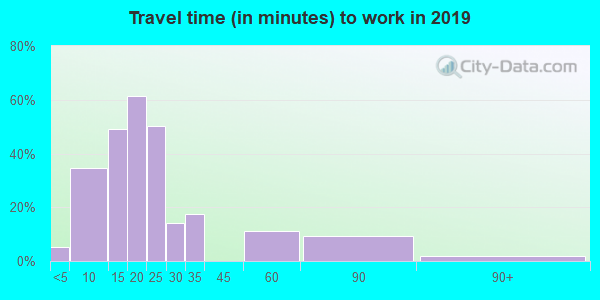 60910 zip code travel time to work (commute)
