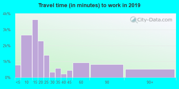 60914 zip code travel time to work (commute)