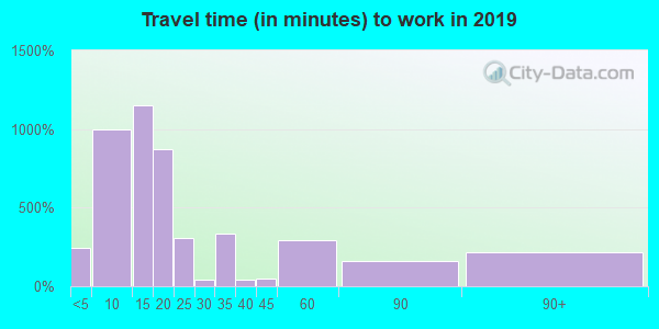 60915 zip code travel time to work (commute)