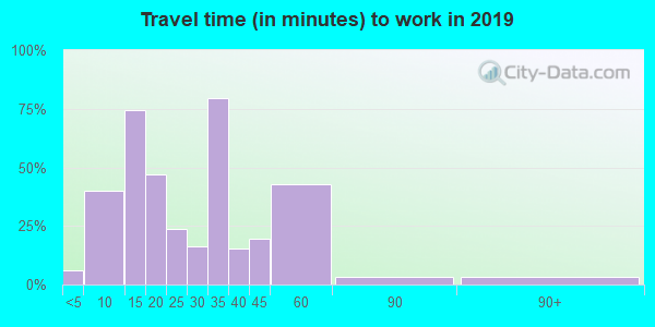 60918 zip code travel time to work (commute)