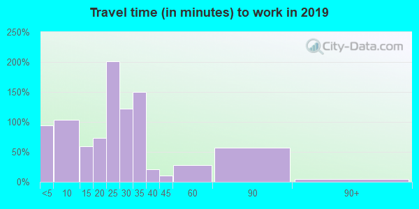60927 zip code travel time to work (commute)