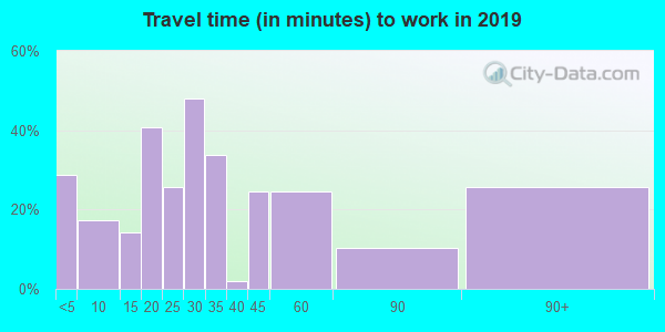 60929 zip code travel time to work (commute)