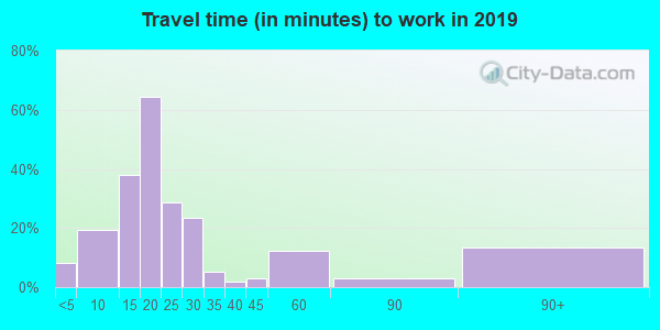 61013 zip code travel time to work (commute)