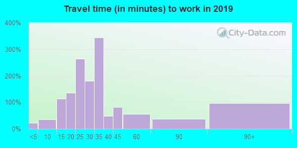 61020 zip code travel time to work (commute)