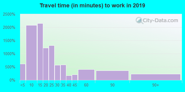 61021 zip code travel time to work (commute)