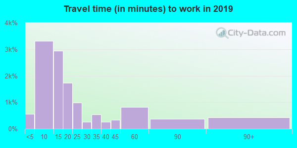 61032 zip code travel time to work (commute)