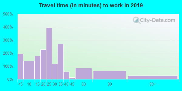 61048 zip code travel time to work (commute)