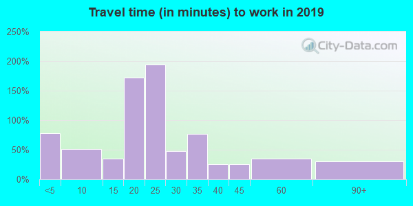 61060 zip code travel time to work (commute)