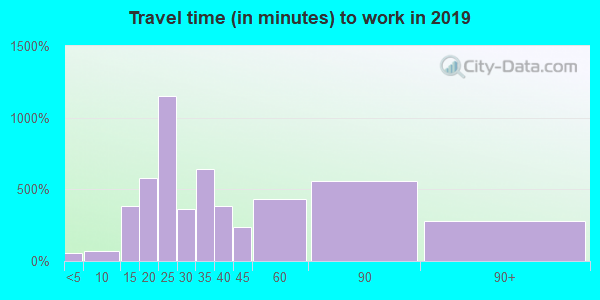 61065 zip code travel time to work (commute)