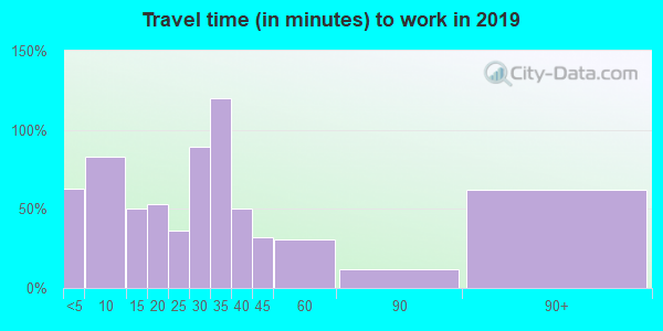 61070 zip code travel time to work (commute)
