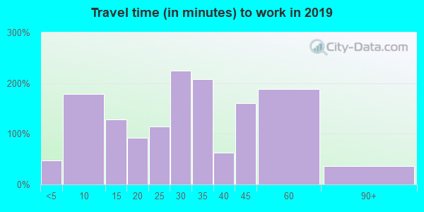 61084 zip code travel time to work (commute)