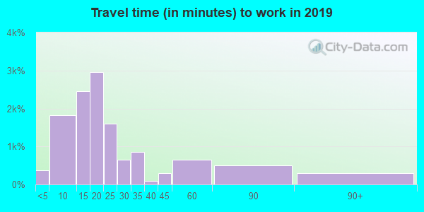 61108 zip code travel time to work (commute)