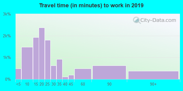 61111 zip code travel time to work (commute)
