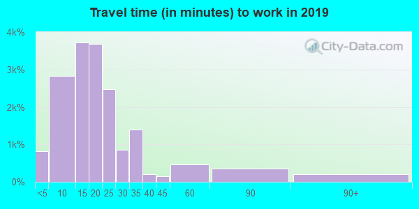 61201 zip code travel time to work (commute)
