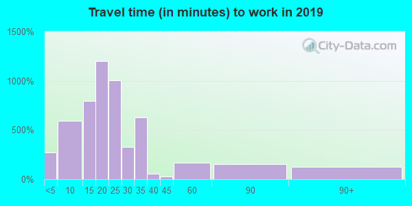 61264 zip code travel time to work (commute)